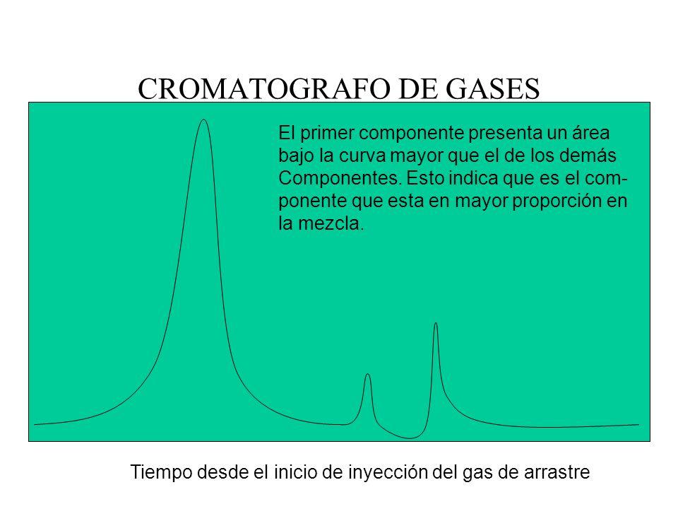 CROMATOGRAFO DE GASES El primer componente presenta un área