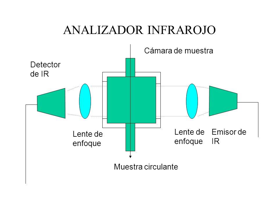 ANALIZADOR INFRAROJO Cámara de muestra Emisor de IR Lente de enfoque