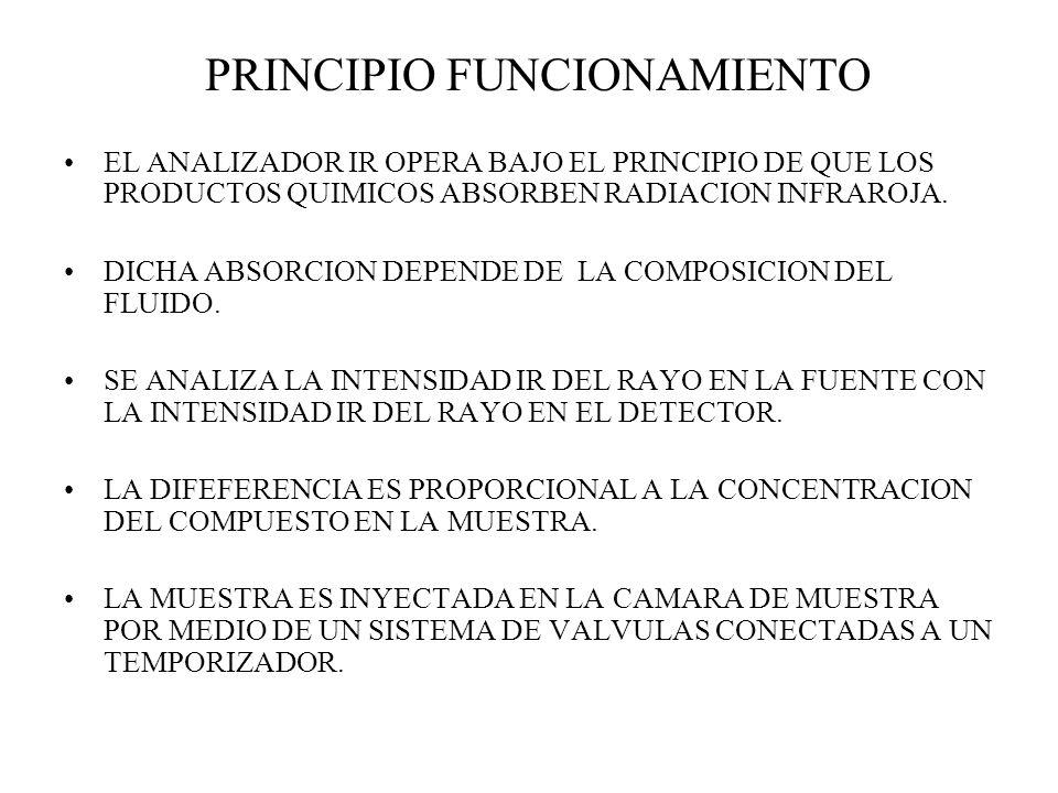 PRINCIPIO FUNCIONAMIENTO