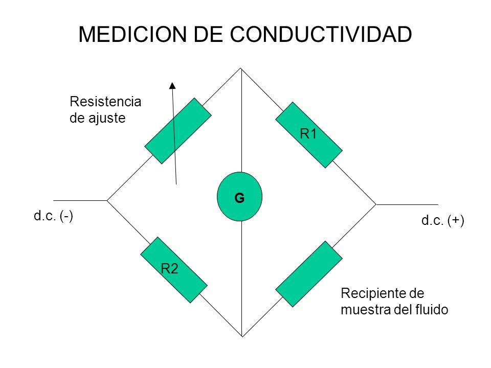 MEDICION DE CONDUCTIVIDAD