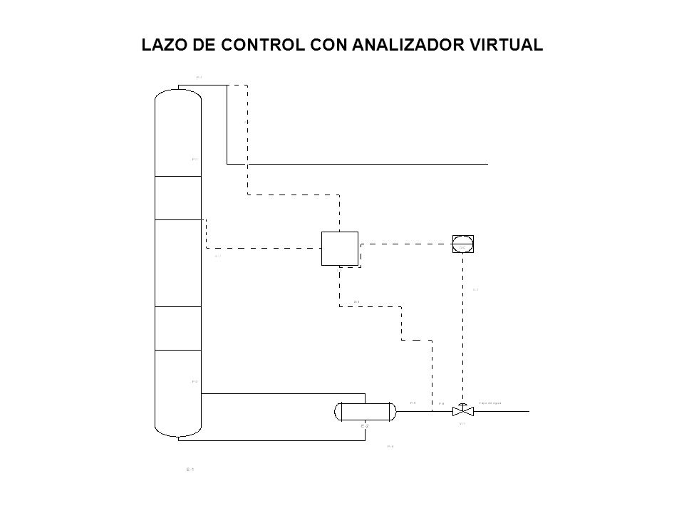 LAZO DE CONTROL CON ANALIZADOR VIRTUAL