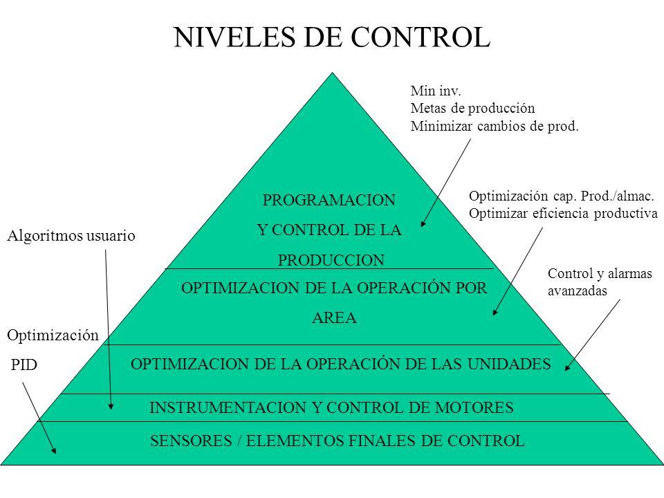 NIVELES DE CONTROL PROGRAMACION Y CONTROL DE LA PRODUCCION