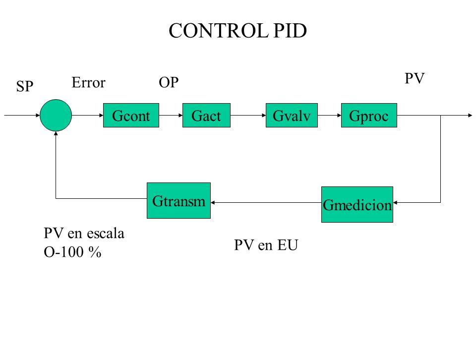 CONTROL PID PV Error OP SP Gcont Gact Gvalv Gproc Gtransm Gmedicion