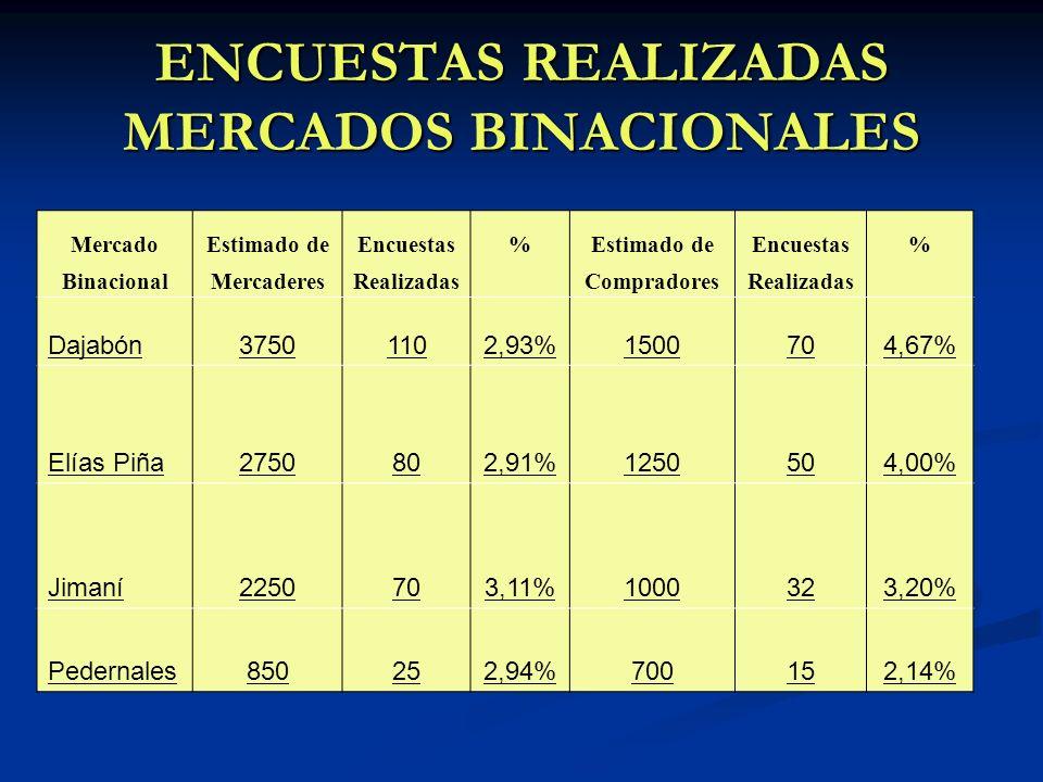 ENCUESTAS REALIZADAS MERCADOS BINACIONALES