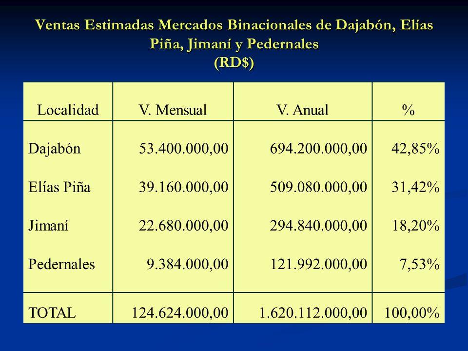 Ventas Estimadas Mercados Binacionales de Dajabón, Elías Piña, Jimaní y Pedernales (RD$)