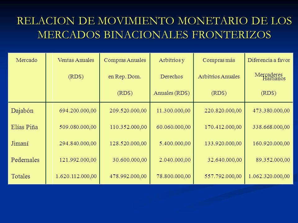 RELACION DE MOVIMIENTO MONETARIO DE LOS MERCADOS BINACIONALES FRONTERIZOS