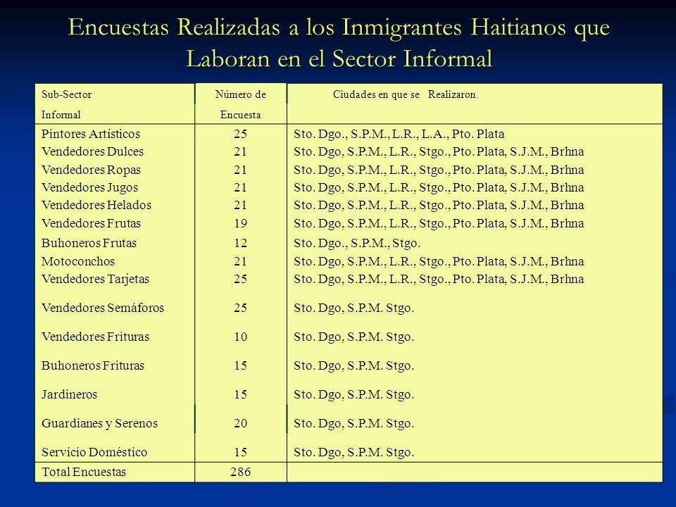 Encuestas Realizadas a los Inmigrantes Haitianos que Laboran en el Sector Informal