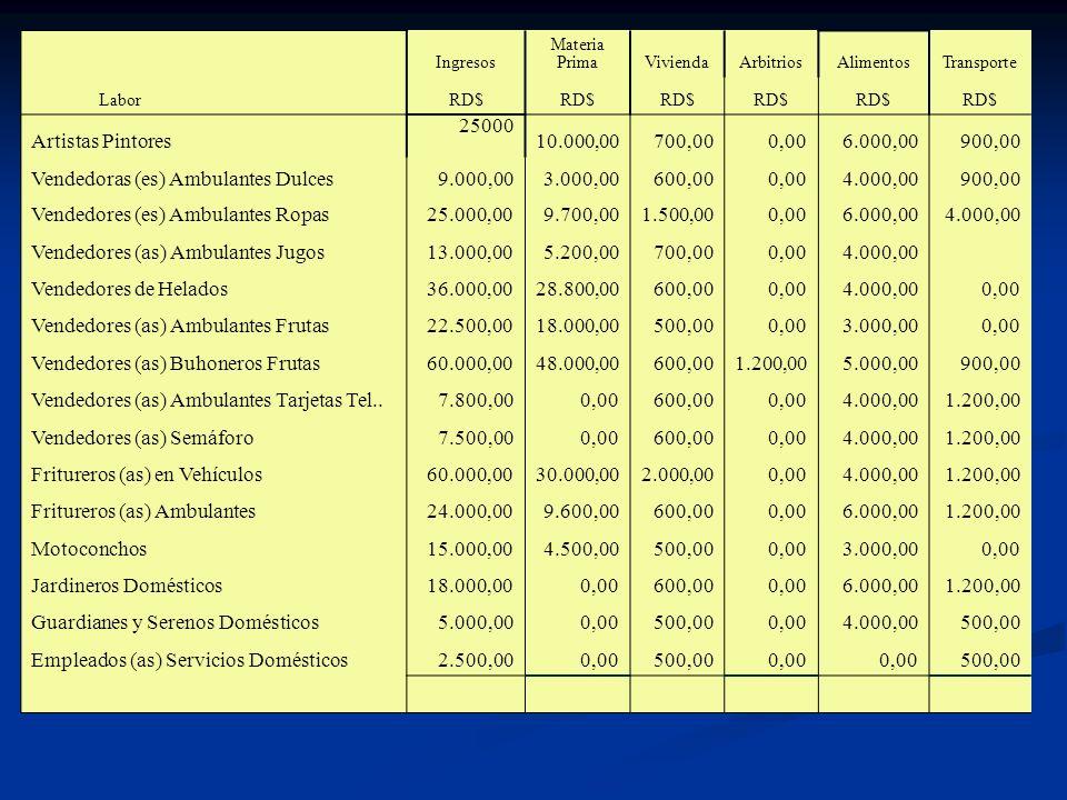 Vendedoras (es) Ambulantes Dulces 9.000,00 3.000,00 600,00 4.000,00