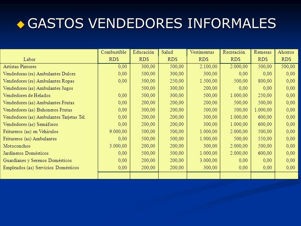 GASTOS VENDEDORES INFORMALES