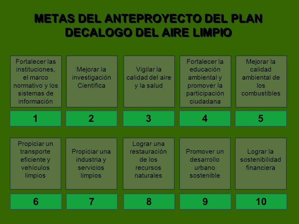 METAS DEL ANTEPROYECTO DEL PLAN DECALOGO DEL AIRE LIMPIO