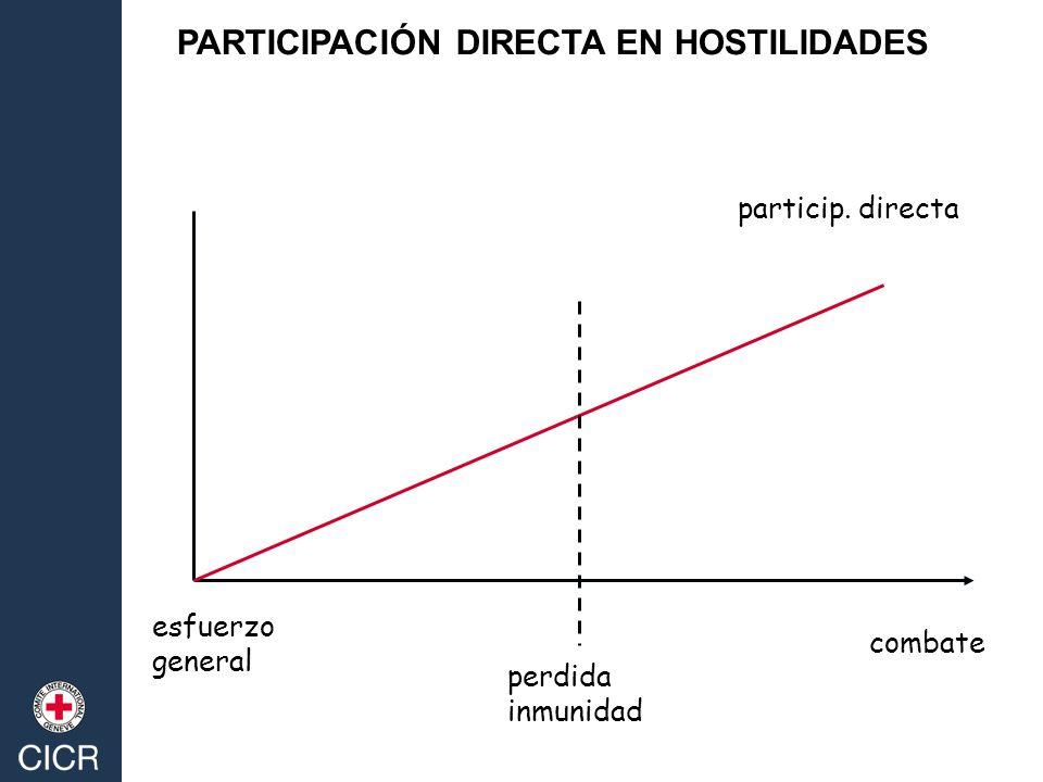 PARTICIPACIÓN DIRECTA EN HOSTILIDADES