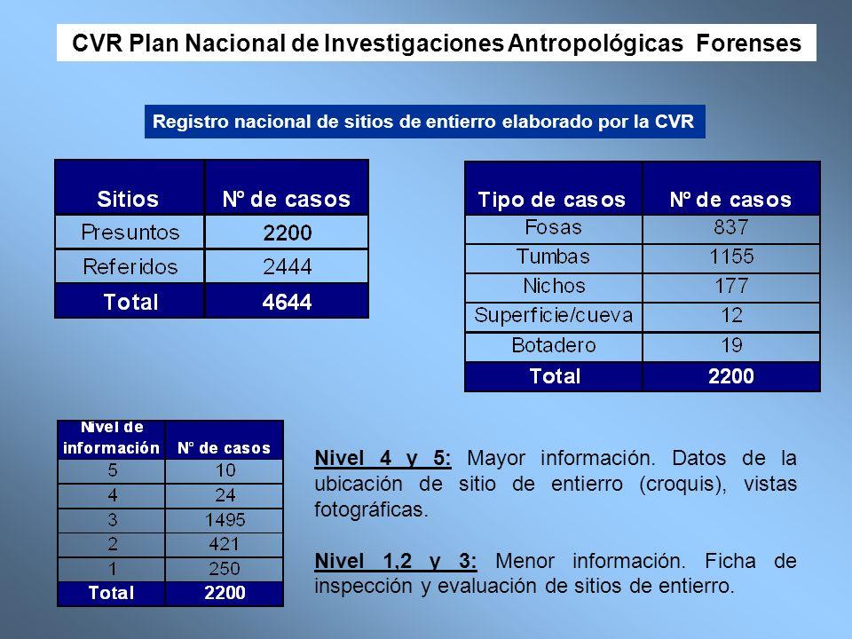 CVR Plan Nacional de Investigaciones Antropológicas Forenses