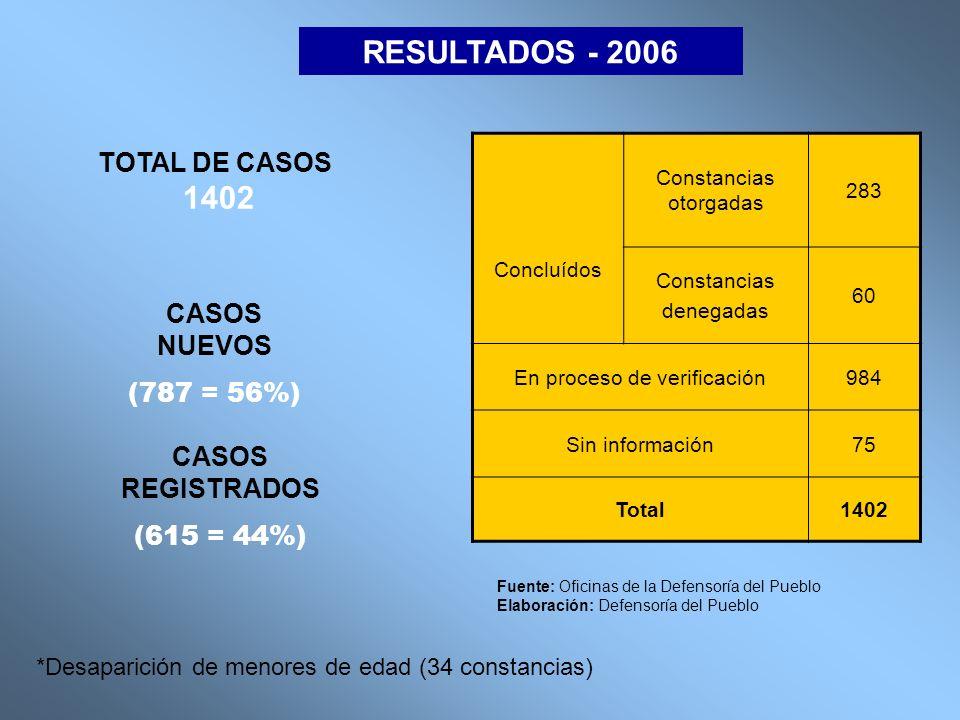 RESULTADOS - 2006 1402 TOTAL DE CASOS CASOS NUEVOS (787 = 56%)