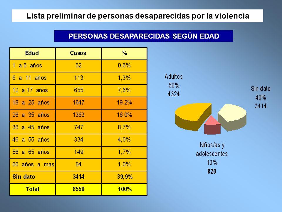 Lista preliminar de personas desaparecidas por la violencia