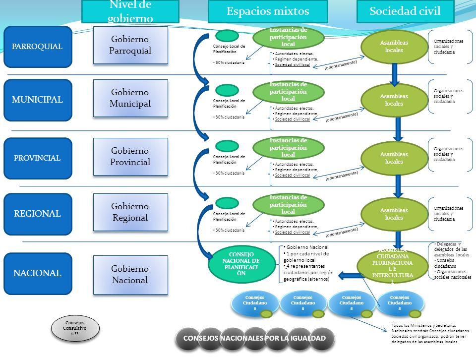 Nivel de gobierno Espacios mixtos Sociedad civil Gobierno Parroquial