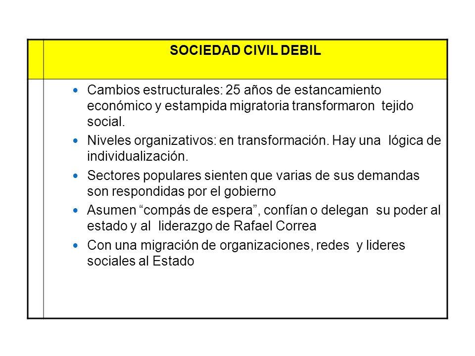 SOCIEDAD CIVIL DEBILCambios estructurales: 25 años de estancamiento económico y estampida migratoria transformaron tejido social.