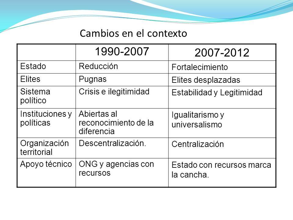 Cambios en el contexto 1990-2007 2007-2012 Estado Reducción