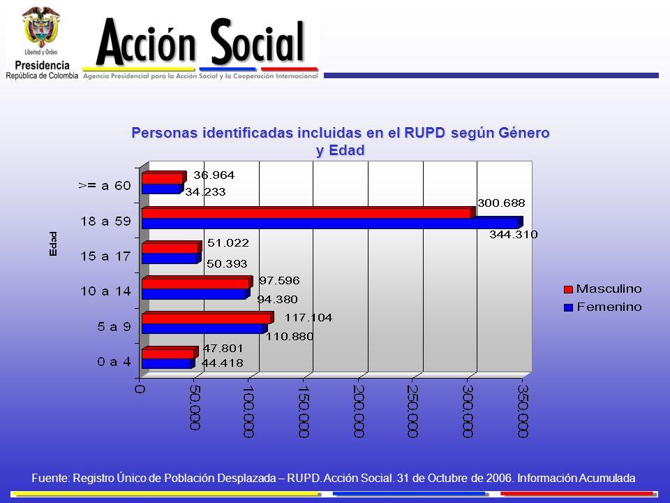 Personas identificadas incluidas en el RUPD según Género y Edad