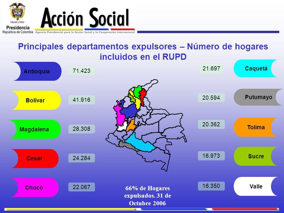 66% de Hogares expulsados. 31 de Octubre 2006