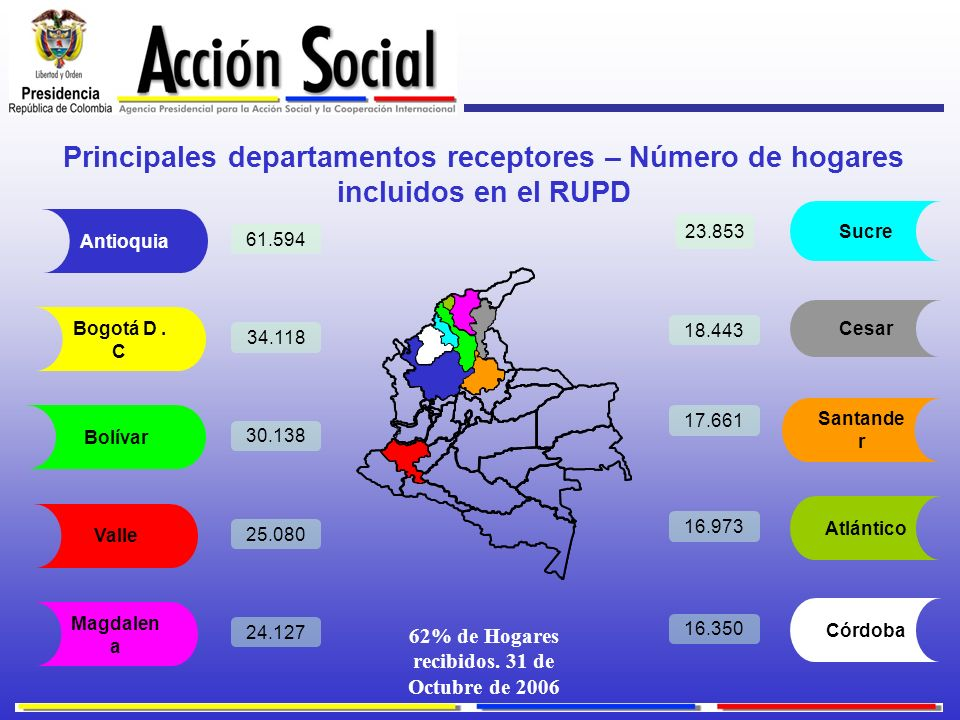 62% de Hogares recibidos. 31 de Octubre de 2006