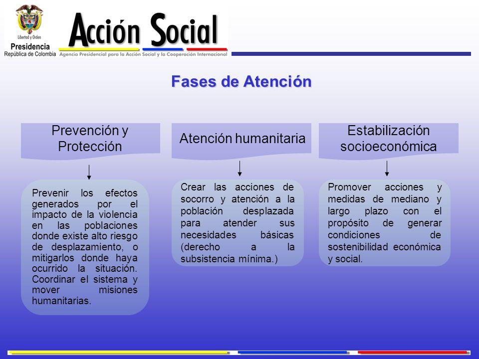 Fases de Atención Prevención y Protección Atención humanitaria