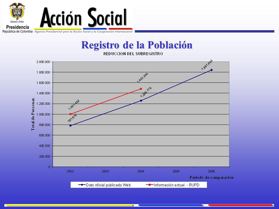 Registro de la Población
