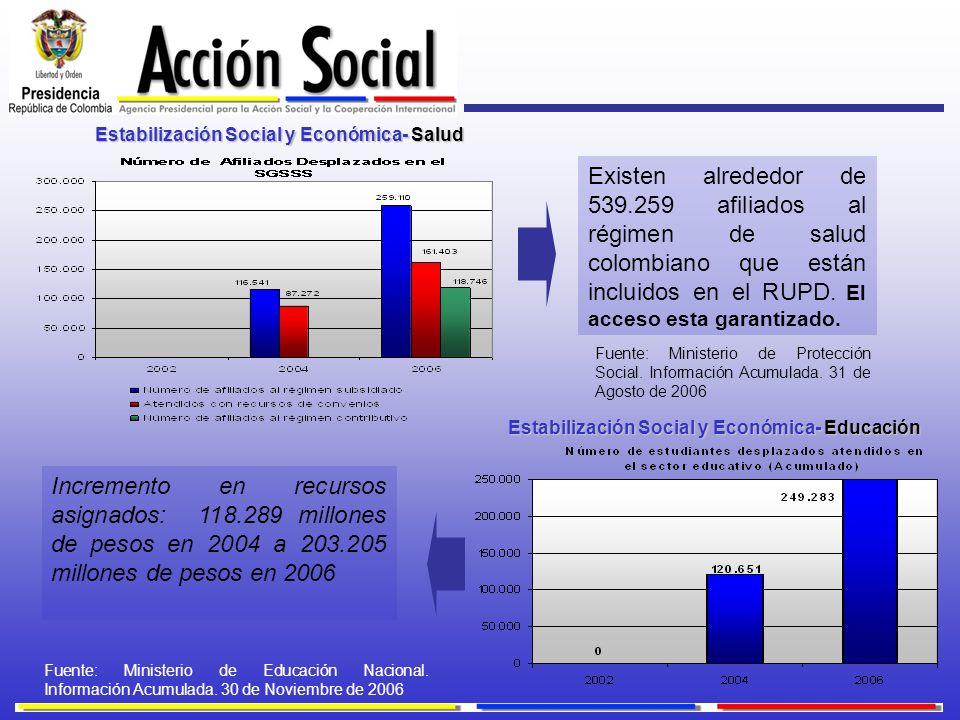 Estabilización Social y Económica- Salud
