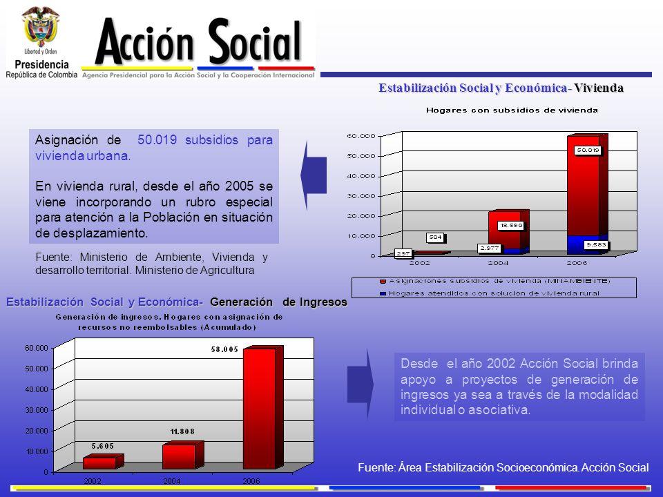 Estabilización Social y Económica- Vivienda