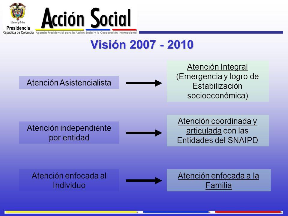 Visión 2007 - 2010 Atención Integral (Emergencia y logro de Estabilización socioeconómica) Atención Asistencialista.