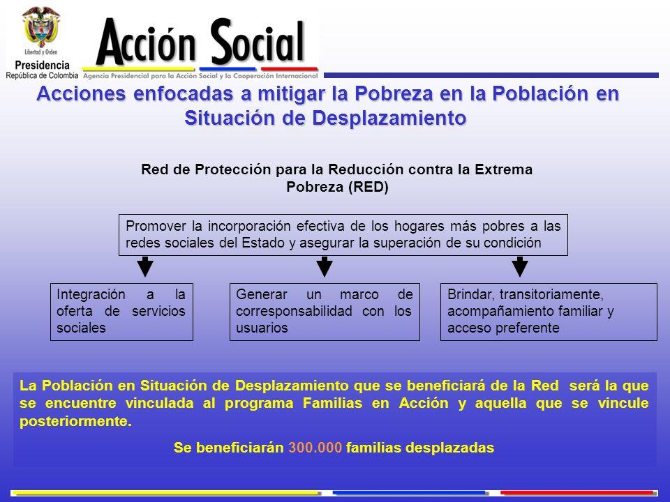 Acciones enfocadas a mitigar la Pobreza en la Población en Situación de Desplazamiento