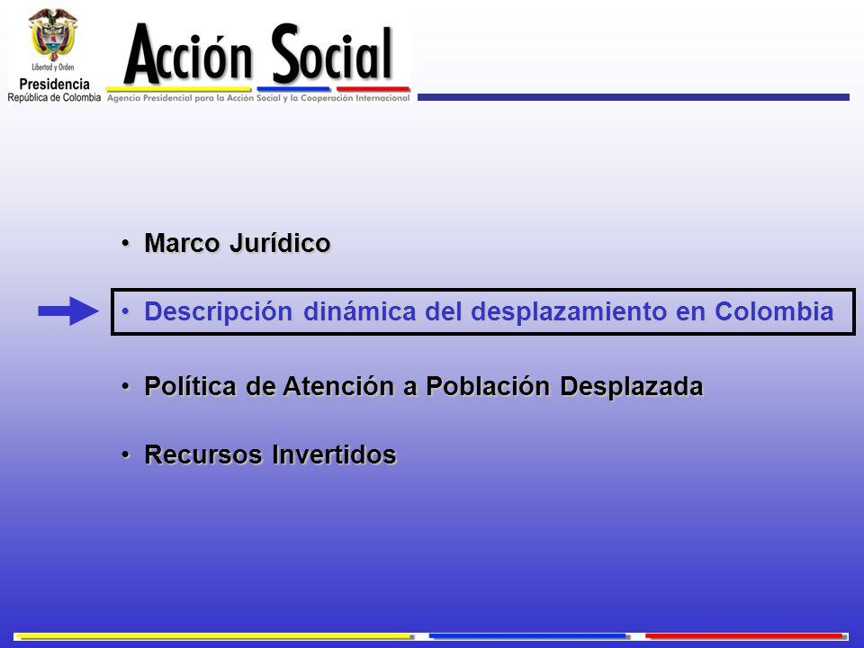 Marco Jurídico Descripción dinámica del desplazamiento en Colombia. Política de Atención a Población Desplazada.