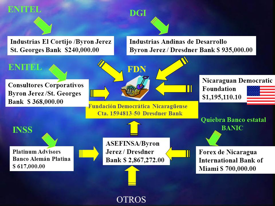 ENITEL DGI ENITEL FDN INSS OTROS Industrias El Cortijo /Byron Jerez