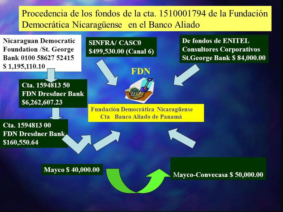 Procedencia de los fondos de la cta. 1510001794 de la Fundación