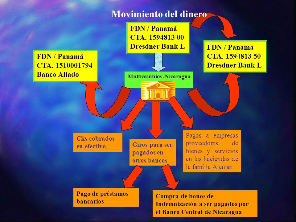 Movimiento del dinero FDN / Panamá CTA. 1594813 00 Dresdner Bank L