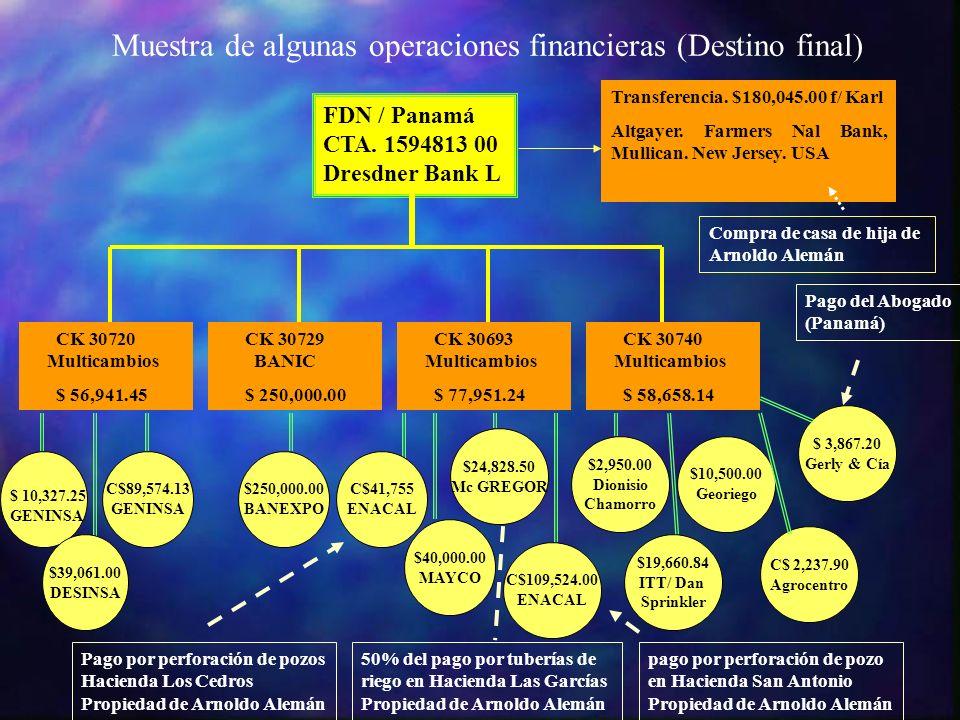 Muestra de algunas operaciones financieras (Destino final)