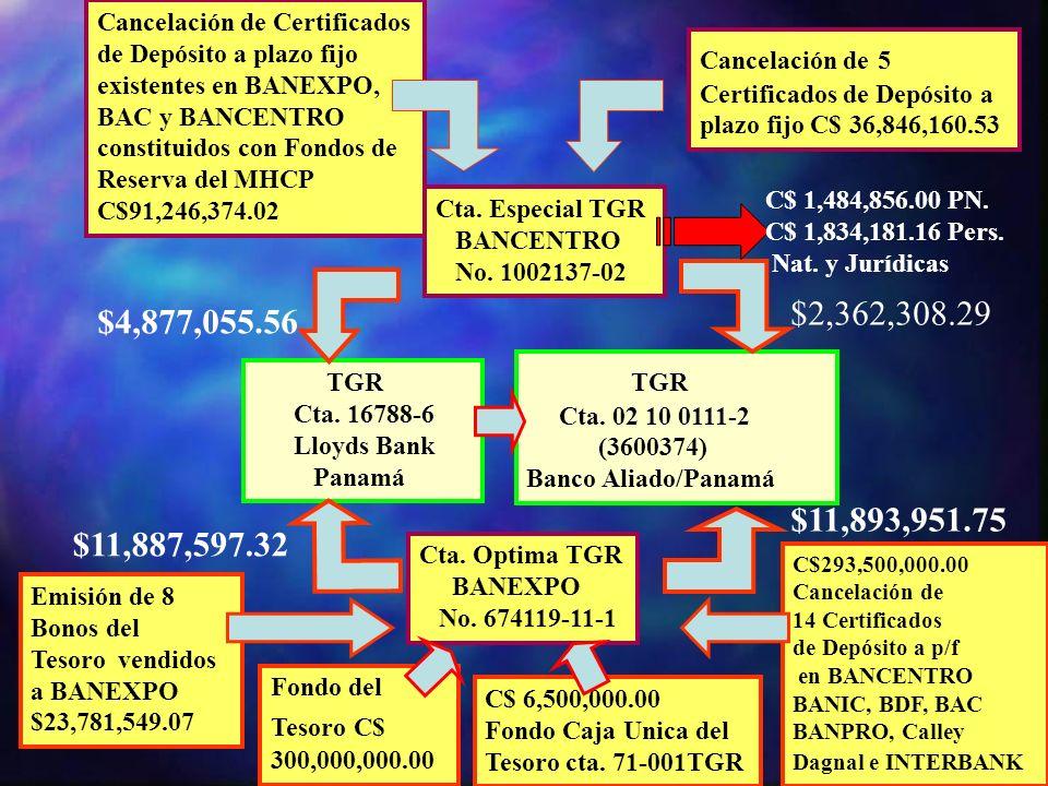 Cancelación de Certificados de Depósito a plazo fijo existentes en BANEXPO, BAC y BANCENTRO constituidos con Fondos de Reserva del MHCP