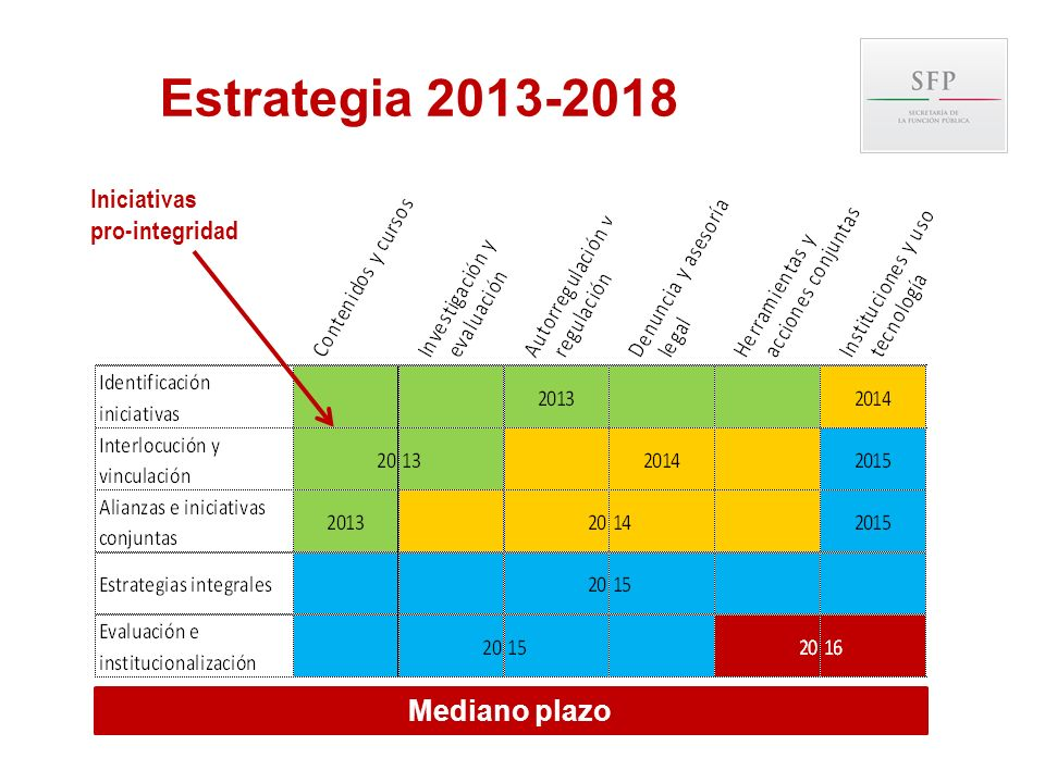 Estrategia 2013-2018 Iniciativas pro-integridad Mediano plazo