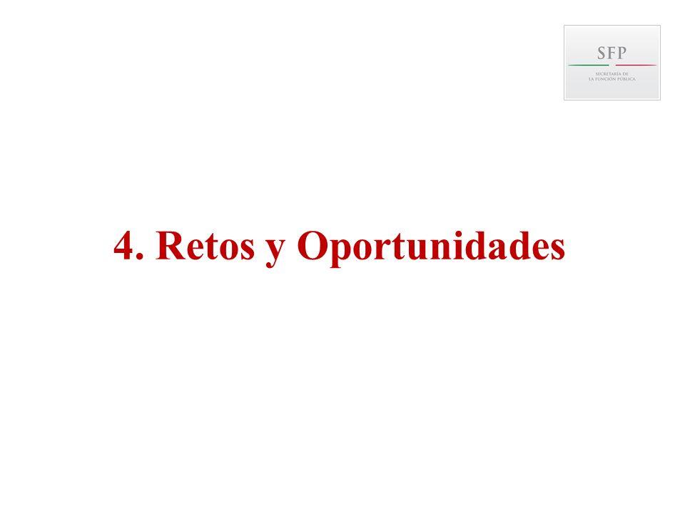 4. Retos y Oportunidades