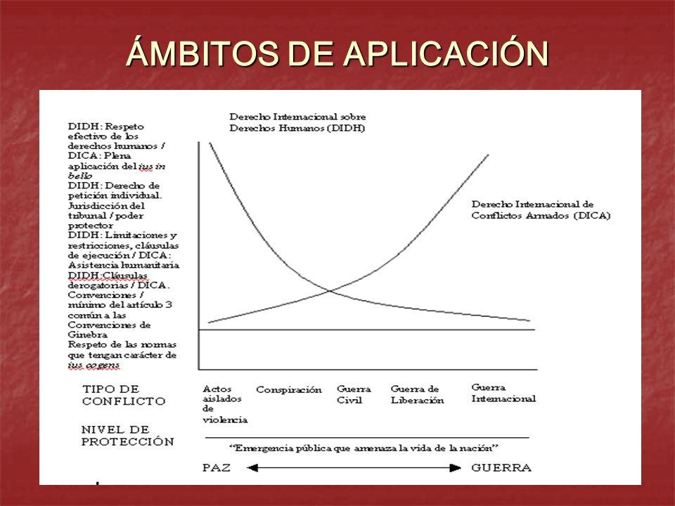 ÁMBITOS DE APLICACIÓN