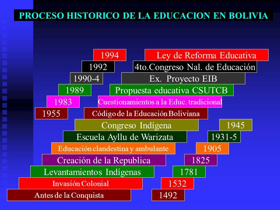 PROCESO HISTORICO DE LA EDUCACION EN BOLIVIA