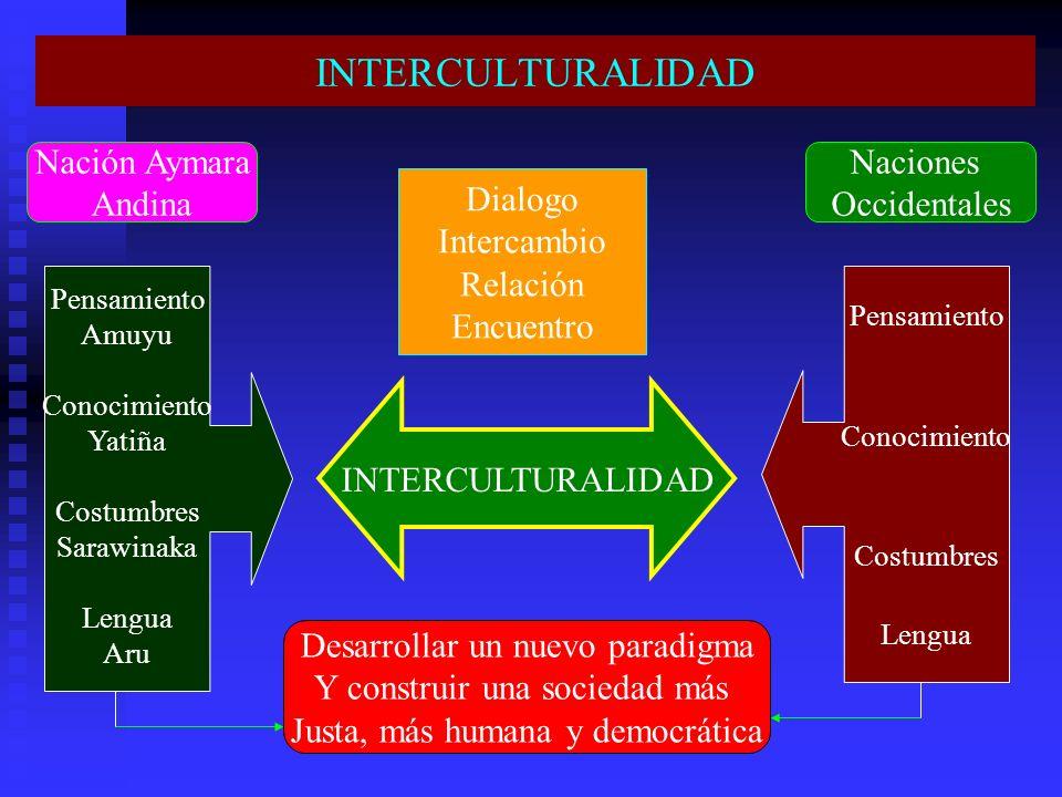 INTERCULTURALIDAD Nación Aymara Andina Naciones Occidentales Dialogo