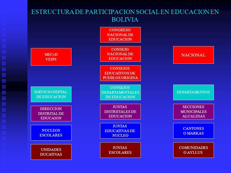 ESTRUCTURA DE PARTICIPACION SOCIAL EN EDUCACION EN BOLIVIA
