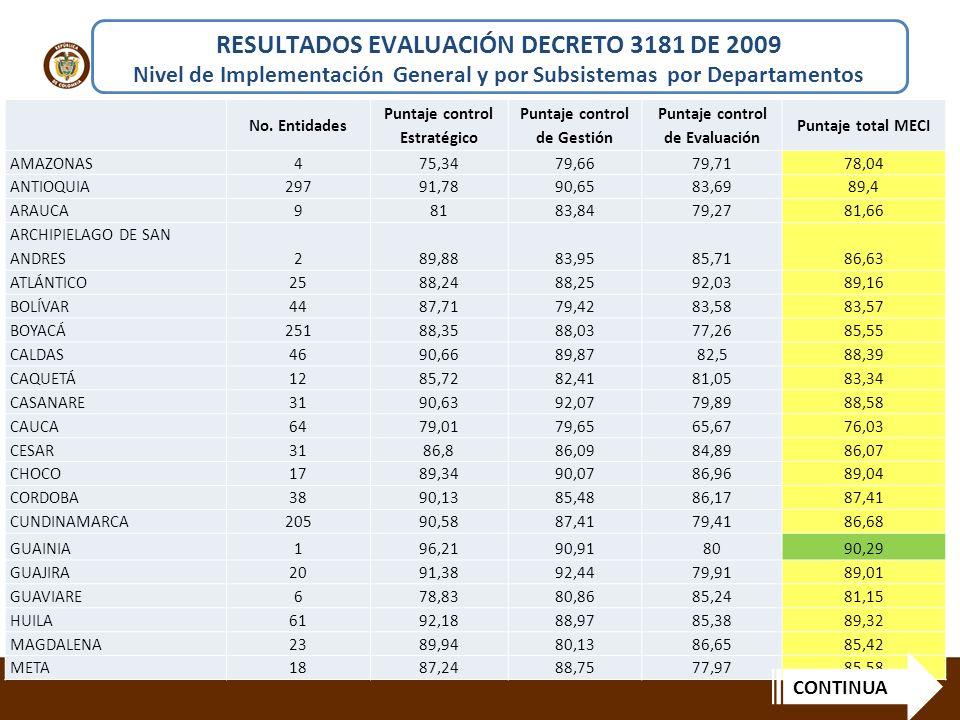 RESULTADOS EVALUACIÓN DECRETO 3181 DE 2009