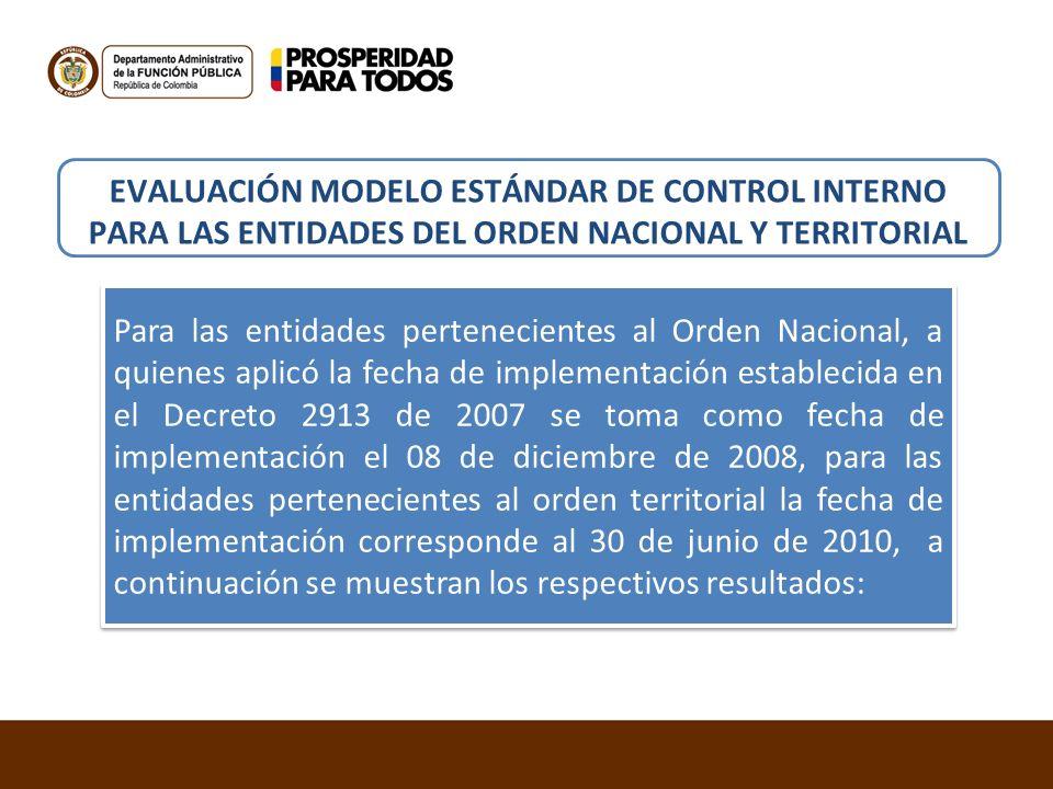 EVALUACIÓN MODELO ESTÁNDAR DE CONTROL INTERNO PARA LAS ENTIDADES DEL ORDEN NACIONAL Y TERRITORIAL