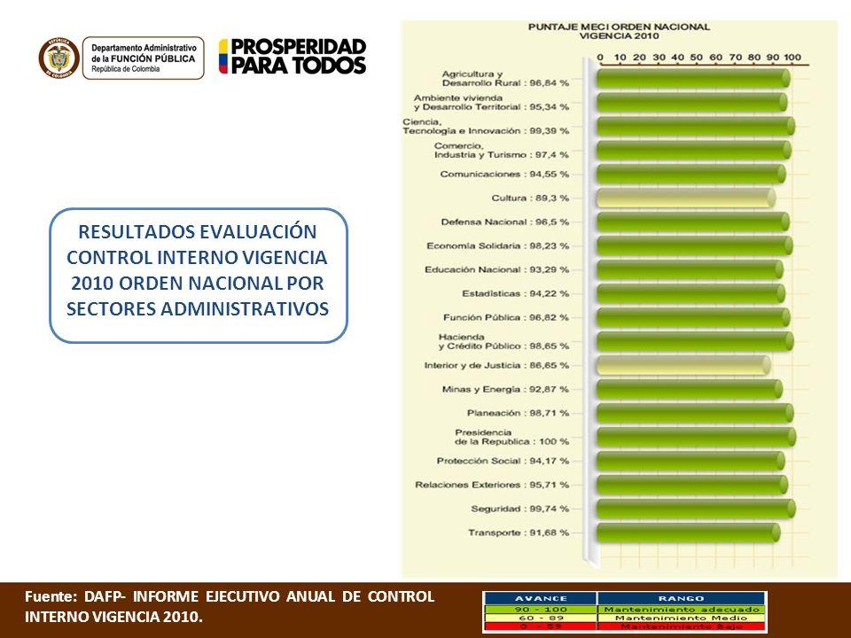 RESULTADOS EVALUACIÓN CONTROL INTERNO VIGENCIA 2010 ORDEN NACIONAL POR SECTORES ADMINISTRATIVOS