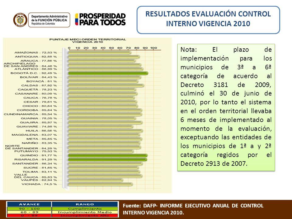 RESULTADOS EVALUACIÓN CONTROL INTERNO VIGENCIA 2010