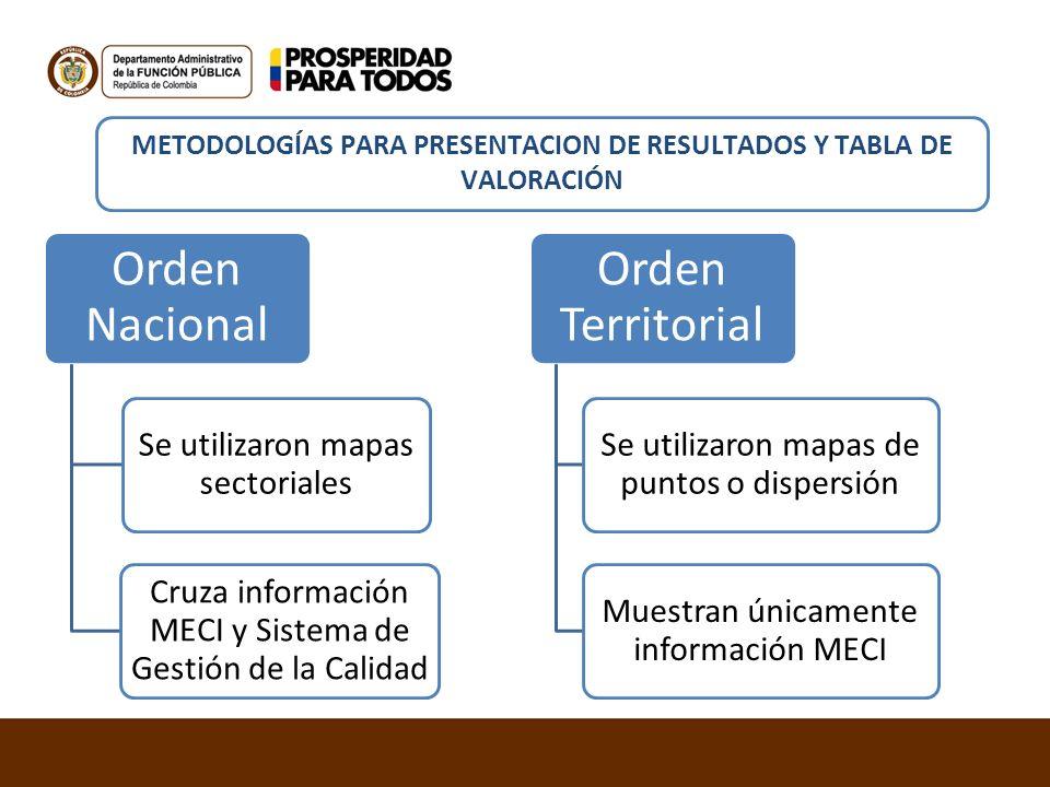 METODOLOGÍAS PARA PRESENTACION DE RESULTADOS Y TABLA DE VALORACIÓN