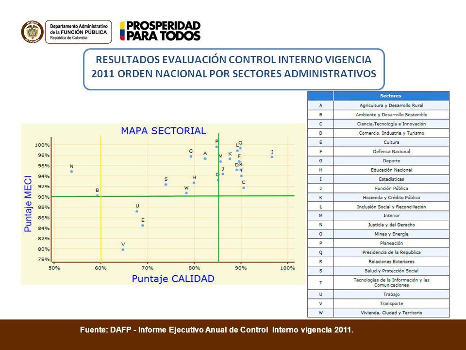 RESULTADOS EVALUACIÓN CONTROL INTERNO VIGENCIA 2011 ORDEN NACIONAL POR SECTORES ADMINISTRATIVOS