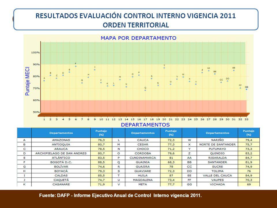 RESULTADOS EVALUACIÓN CONTROL INTERNO VIGENCIA 2011