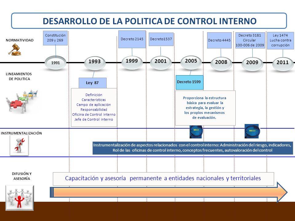 DESARROLLO DE LA POLITICA DE CONTROL INTERNO